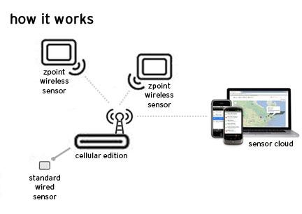 Temperature Alert Cellular Temperature Monitor System